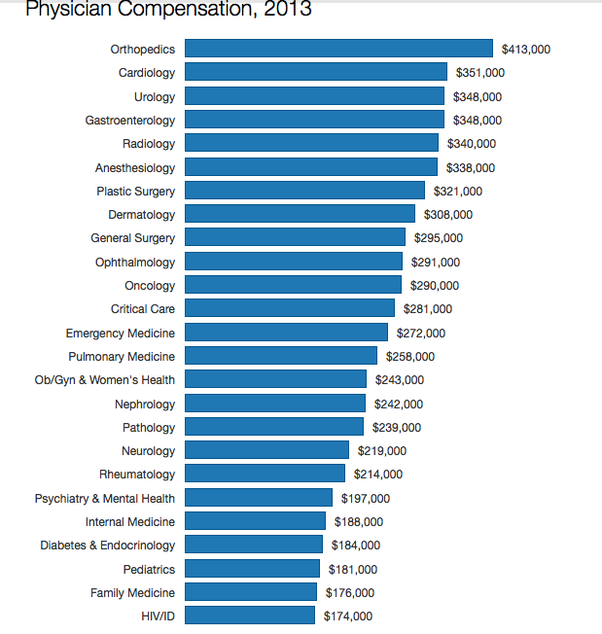 Are doctors richer than programmers? - Quora