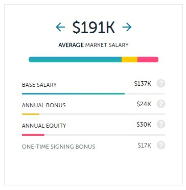 how much does a director of admissions earn
