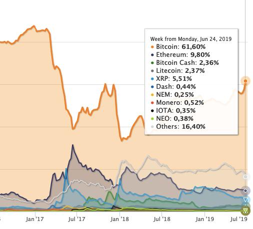 alt cryptocurrency price
