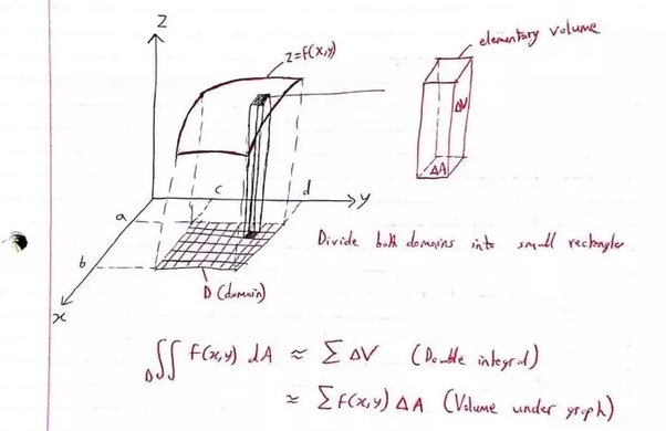 what is a geometrical interpretation of double integration