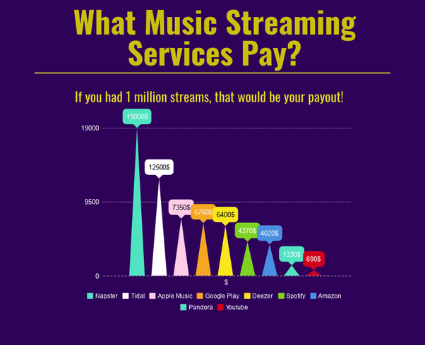 How do artists make money off Apple Music? - Quora