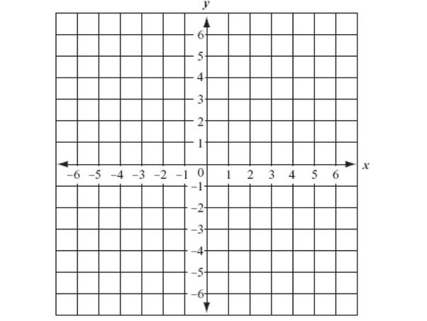 Image result for coordinate plane picture