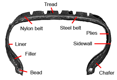 Bearing moreover What Prevents The Wheels From Slipping Within The Tyres During Acceleration Or Braking likewise US7302894 in addition Car Tire Diagram in addition Thing. on car tire cross section