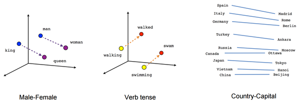 How can we use Neural Network for text classification? - Quora