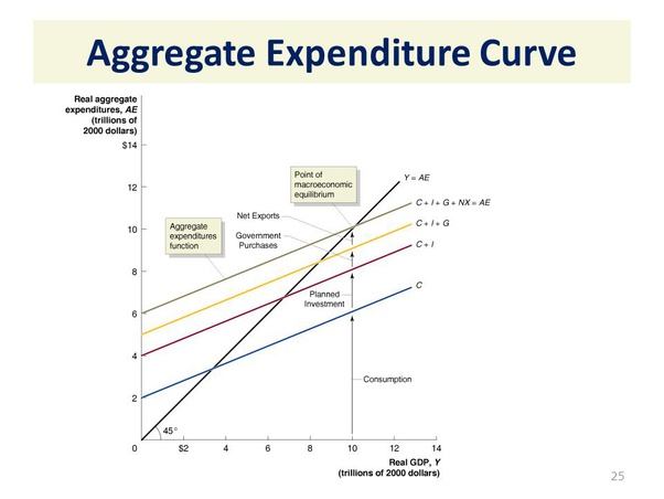 what is the relationship between economic growth and economic development