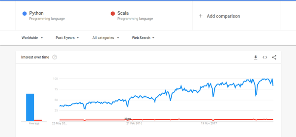 Is Scala better than Python? Could Scala replace Python in the long