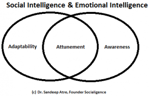 What are some good examples of emotional intelligence? - Quora