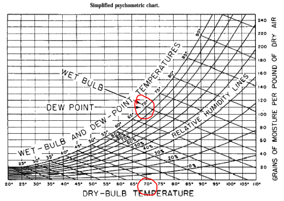 Dry Bulb Wet Bulb Temperature Relative Humidity Chart
