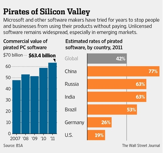 an analysis of the software piracy in the united states Real-life examples of piracy of piracy encountered abroad and in the united states of possible software piracy by peterson and subsequently worked.