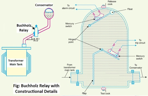 What Is The Schematic Diagram For A Buchholz Relay Protection Quora