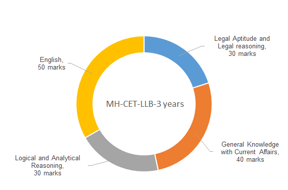 what books do you recommend for maharashtra law cet for 3yrs llb