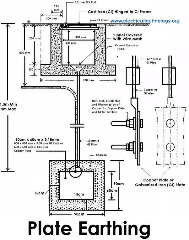 How does the Earthing system work in India and how are appliances ...