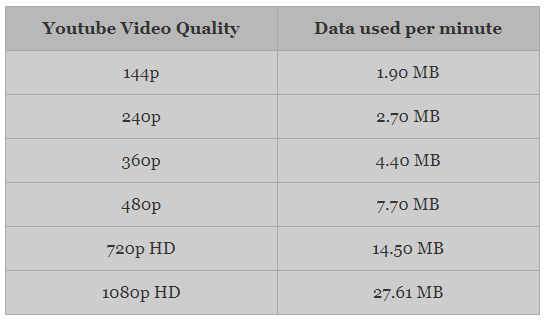 How much data does a YouTube video consume? - Quora