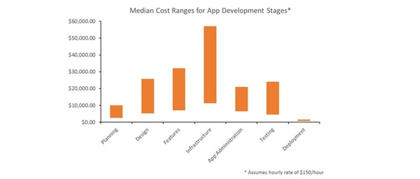 How much does it cost to create a food delivery app?