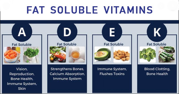 excess intake of fat soluble vitamins