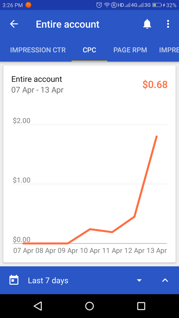 How much do you earn per day with AdMob? - Quora