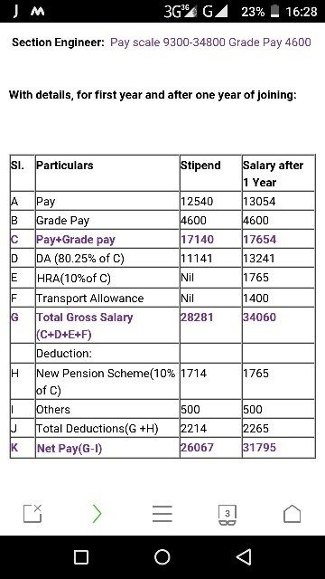 How much salary does a senior section engineer gets after clearing at present i mean right nowthe salary of sse is thecheapjerseys Gallery