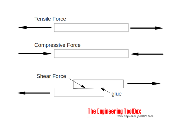 What Is Tensile Force What Purpose Does It Serve Quora