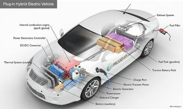 What Are The Components Of Hybrid Electric Vehicles