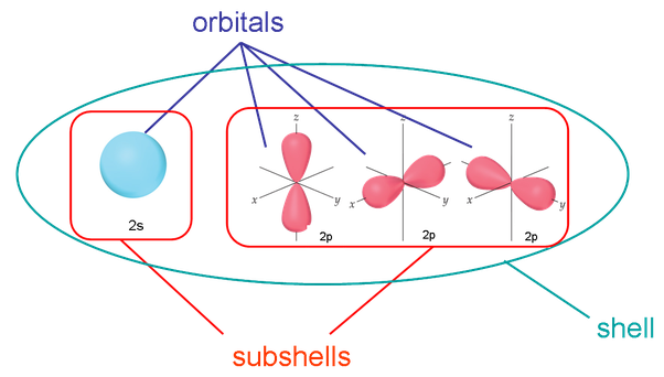What Is Actually A Subshell How Can We Show It In A Diagram Of An