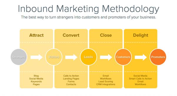 ¿Cuál es su estrategia de ventas y / o marketing para su producto SaaS?