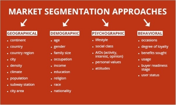 How Is the Practice of Market Segmentation Related to the Marketing Concept?