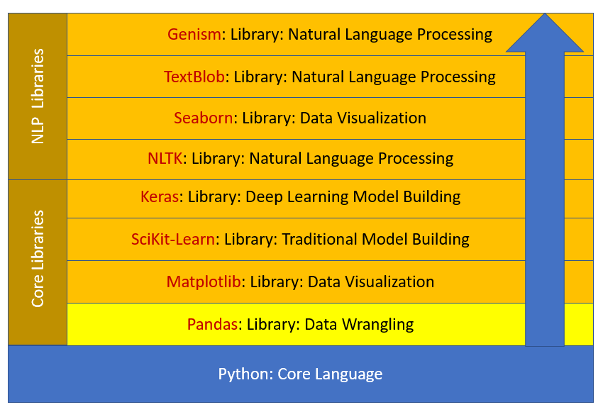 What should data science with a Python curriculum look like