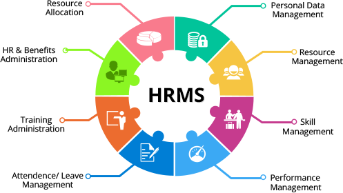 What Is Hrms Software Quora