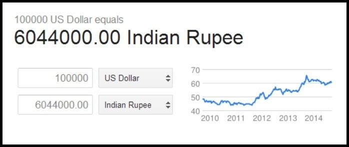 As Per Forex Rate It Is Roughly 60 Lakhs