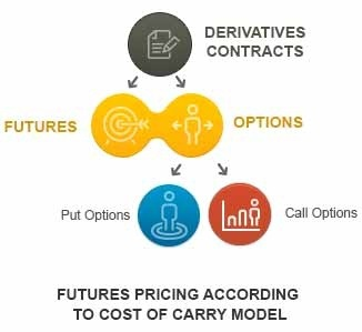 How to do futures and options trading in india