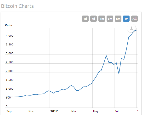Can Bitcoin be trusted? - Quora