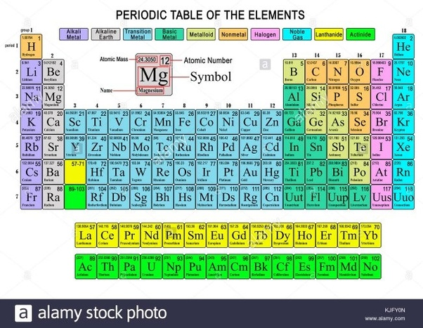 what is f on the periodic table