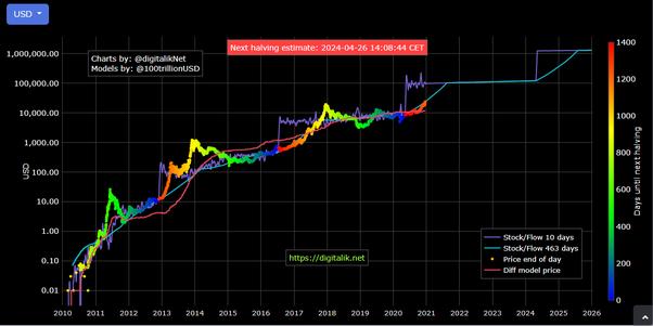 Trgovac bitcoinima biz
