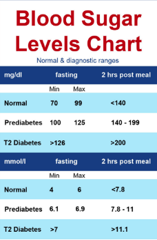 Here Is The Blood Sugar Levels Chart