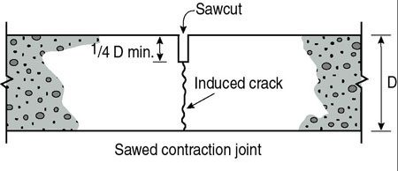 What Are Methodologies In Cutting Of Pouring Concrete