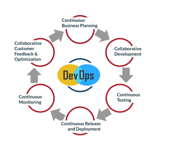 What Are The Basic Topics In Devops Technology Quora
