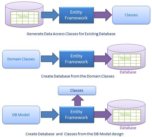 Learn linq in asp net