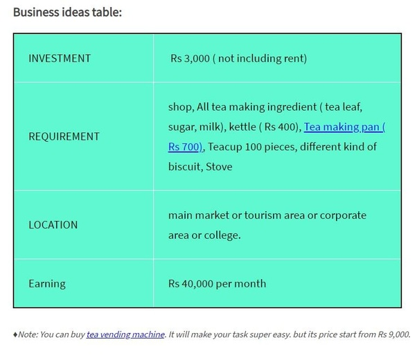 What business can I start with INR 100000 amount of capital