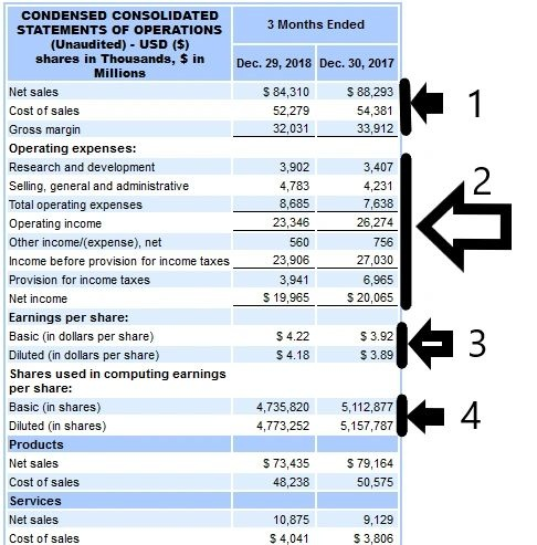 What Are The Components Of An Income Statement Quora