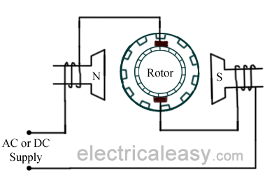 Wiring Diagram Universal Ac Motor on 1995 club car electric wiring diagram