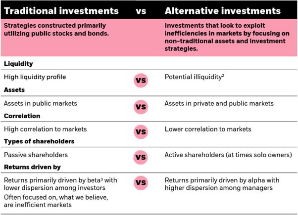 Non alternative investments strategies for forex