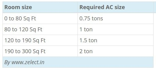 How much area does 1 ton ac usually cover quora for 100 sq ft room size