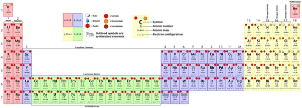 Why are some of the elements in the periodic table missing quora do you mean how the f block is written under the rest of the table its because no one wants to work with this crap urtaz Choice Image