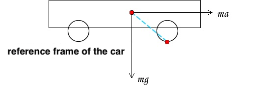 Why does the front end of a car lift up while accelerating