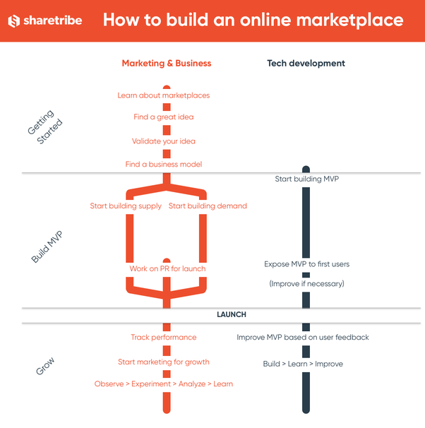 How to create an online marketplace - Quora