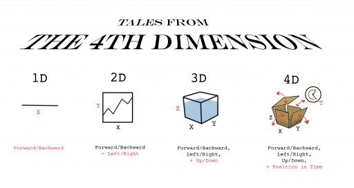 Things to Make and Do in the Fourth Dimension A