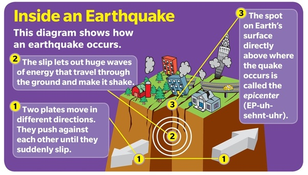 How do earthquakes create volcanoes quora one type of volcano is caused by one plate sliding under another descending into the earths mantle and partially melting this melted material rises to ccuart Gallery