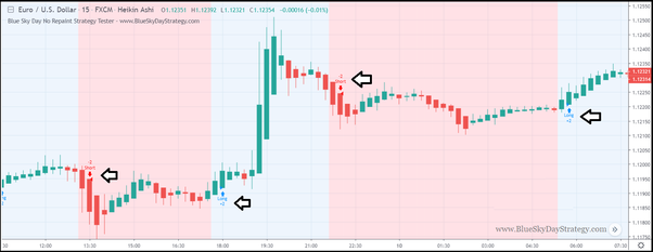 Which indicators do you use on tradingview com when trading