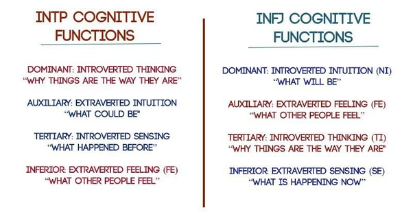 Is an INTP-INFJ pair really a golden pair? - Quora