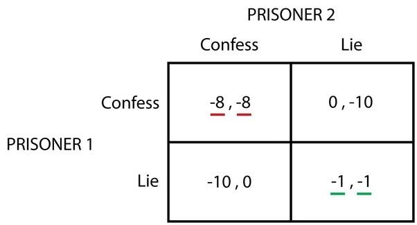 How To Prove Nash Equilibrium Quora